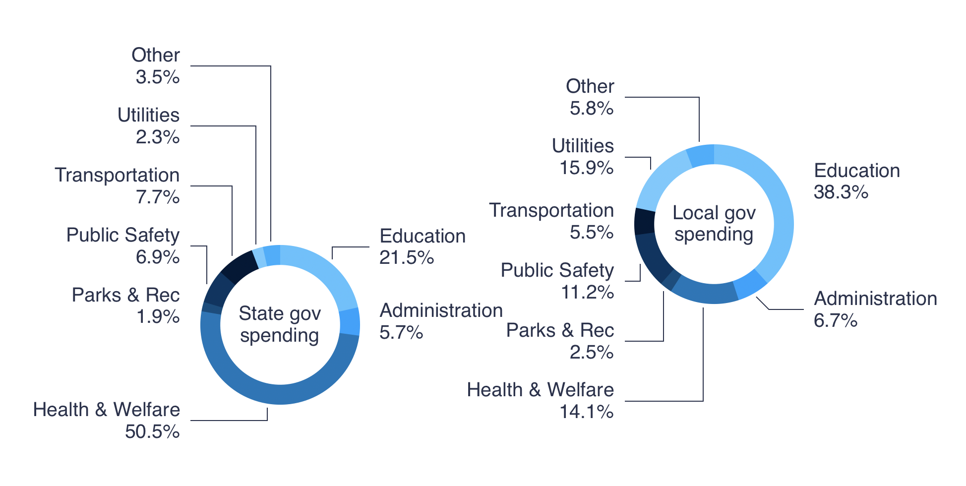 local government spending chart