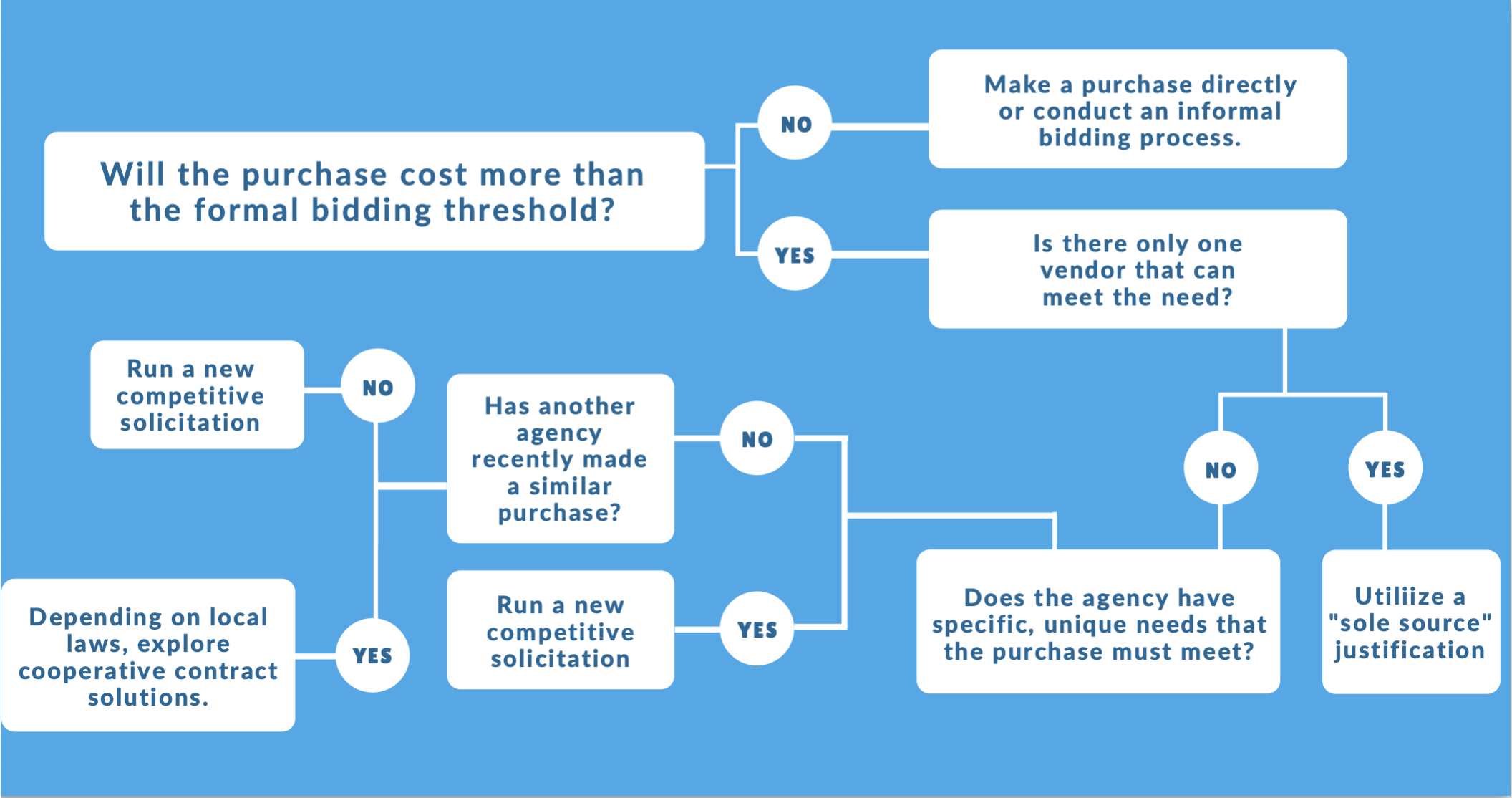 competitive bidding process flow